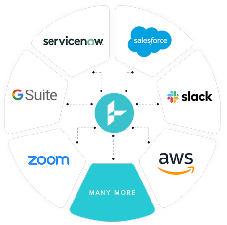 Assertiv integrating with salesforce, slack, aws, servicenow, zoom, and GSuite